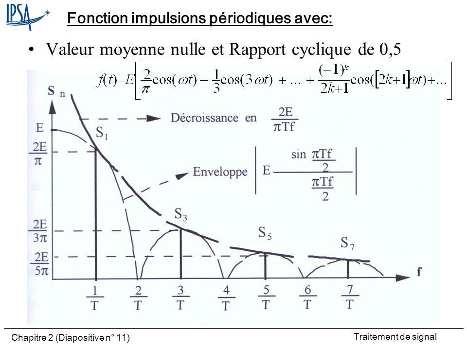 Traitement de signal Chapitre 2 (Diapositive n° 11) Fonction impulsions périodiques avec: Valeur moyenne nulle et Rapport cyclique de 0,5