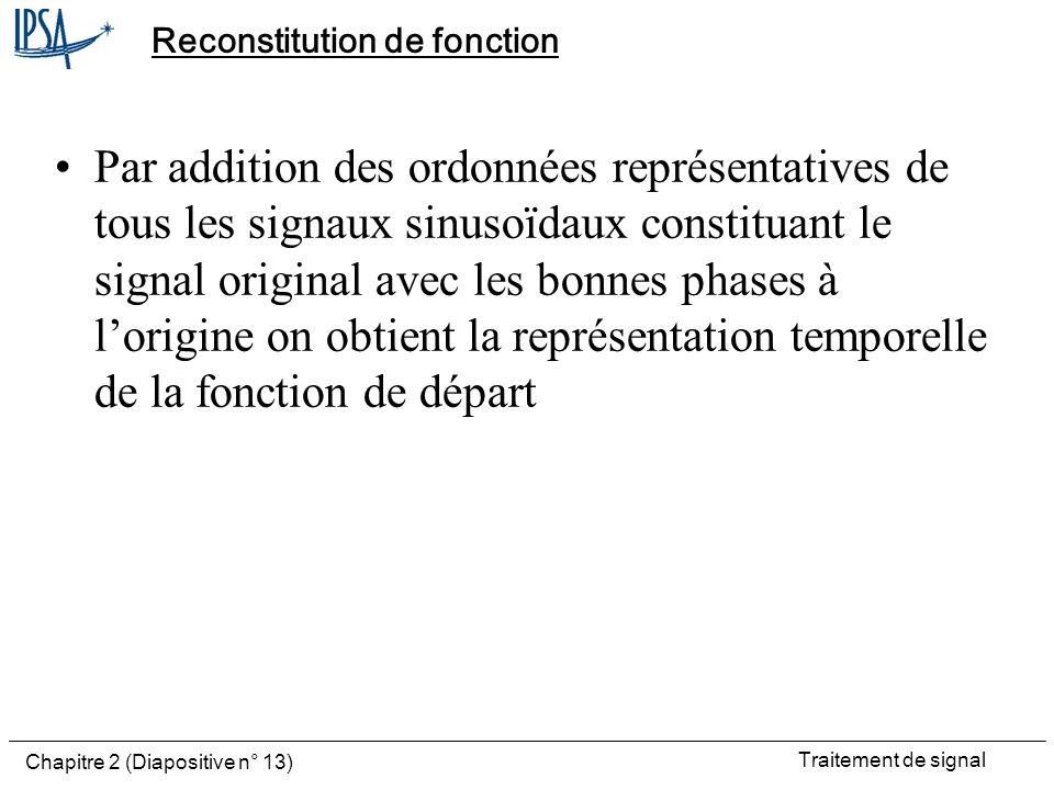Traitement de signal Chapitre 2 (Diapositive n° 13) Reconstitution de fonction Par addition des ordonnées représentatives de tous les signaux sinusoïd