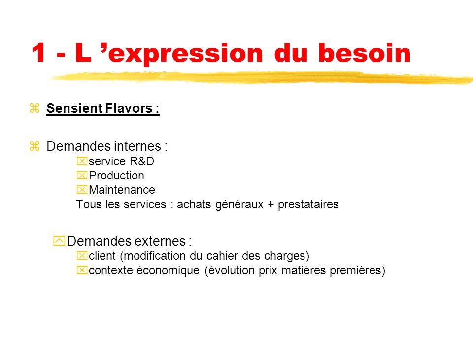 LES DIFFERENTES ETAPES DU PROCESSUS ACHAT -1) Lexpression du besoin (analyse de la valeur) -2) La prospection -3) La documentation -4) La consultation