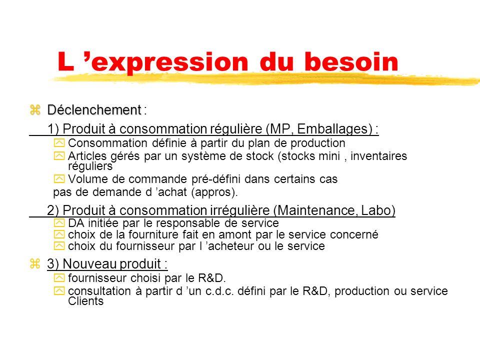 1 - L expression du besoin zSensient Flavors : zDemandes internes : xservice R&D xProduction xMaintenance Tous les services : achats généraux + presta