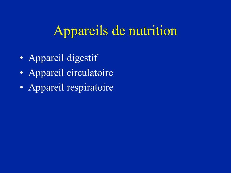 Appareils de nutrition Appareil digestif Appareil circulatoire Appareil respiratoire