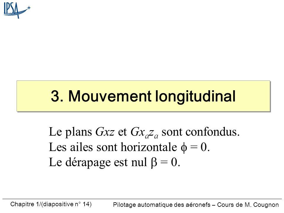 Pilotage automatique des aéronefs – Cours de M. Cougnon Chapitre 1/(diapositive n° 14) 3. Mouvement longitudinal Le plans Gxz et Gx a z a sont confond
