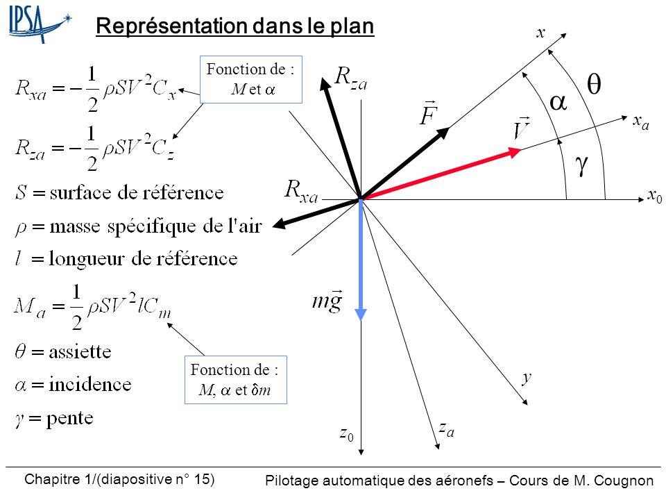 Pilotage automatique des aéronefs – Cours de M. Cougnon Chapitre 1/(diapositive n° 15) Représentation dans le plan x0x0 zaza z0z0 x xaxa Fonction de :