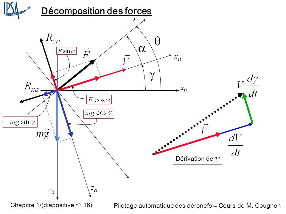 Pilotage automatique des aéronefs – Cours de M. Cougnon Chapitre 1/(diapositive n° 16) Décomposition des forces x0x0 zaza z0z0 x xaxa Dérivation de