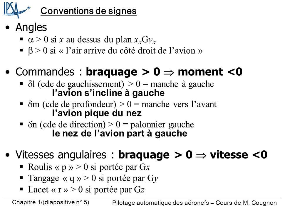 Pilotage automatique des aéronefs – Cours de M. Cougnon Chapitre 1/(diapositive n° 5) Conventions de signes Angles > 0 si x au dessus du plan x a Gy a