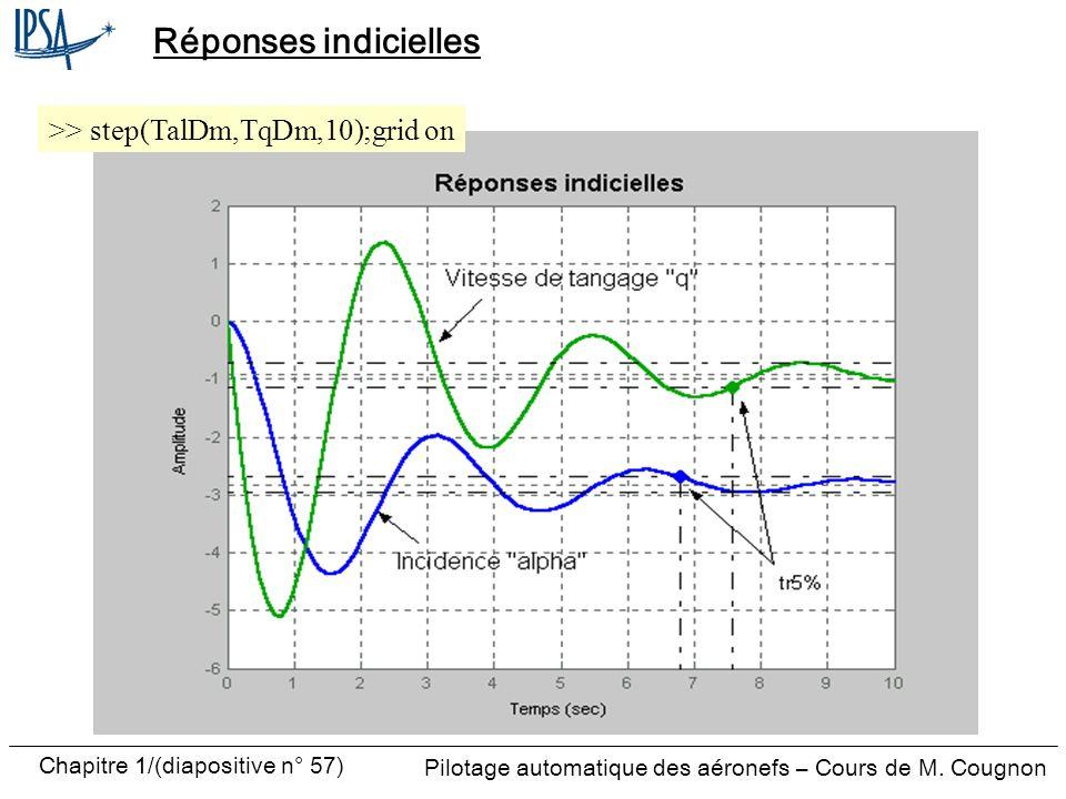 Pilotage automatique des aéronefs – Cours de M. Cougnon Chapitre 1/(diapositive n° 57) Réponses indicielles >> step(TalDm,TqDm,10);grid on