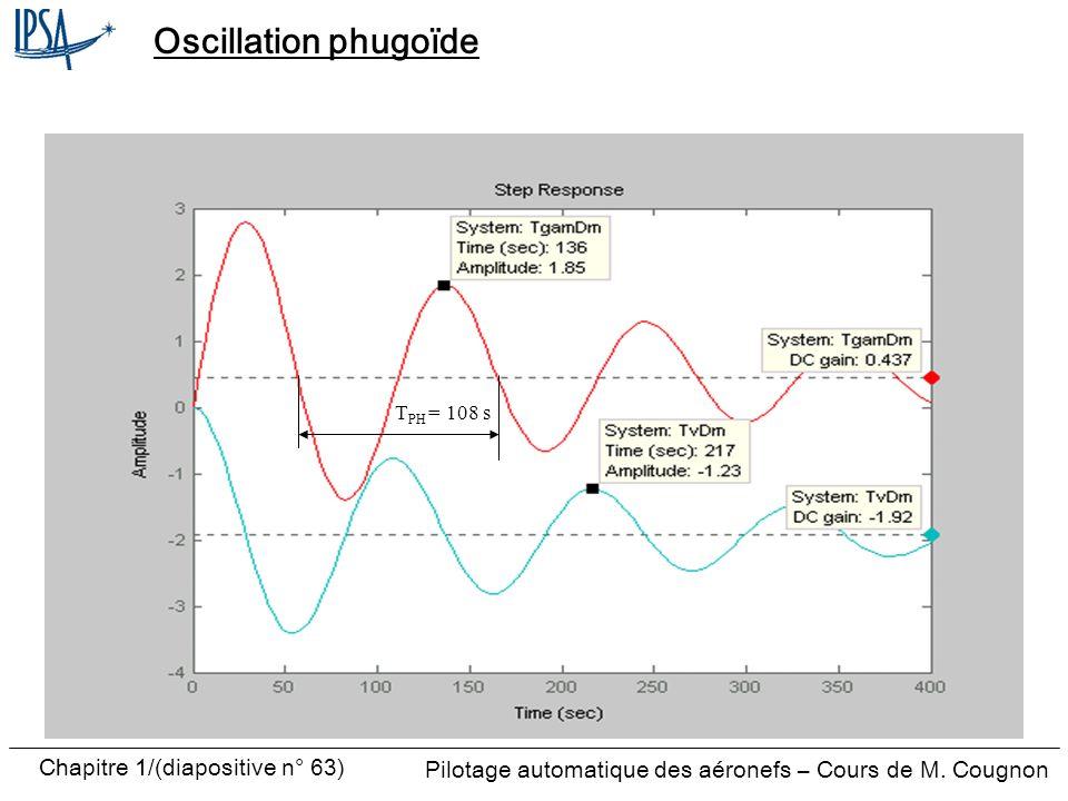 Pilotage automatique des aéronefs – Cours de M. Cougnon Chapitre 1/(diapositive n° 63) Oscillation phugoïde T PH = 108 s