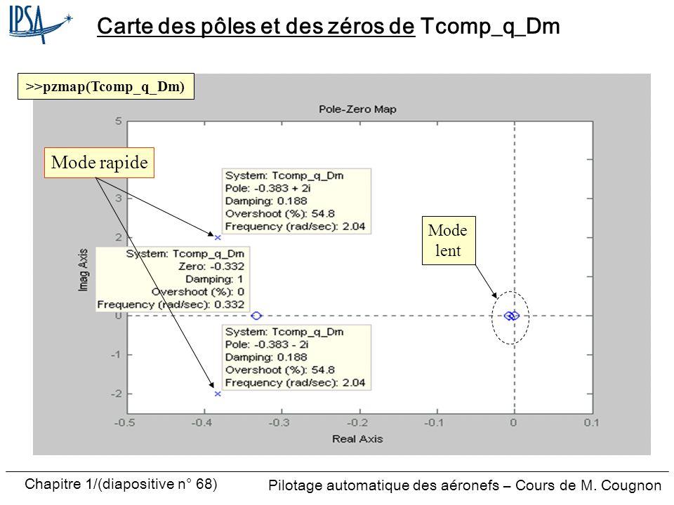 Pilotage automatique des aéronefs – Cours de M. Cougnon Chapitre 1/(diapositive n° 68) Carte des pôles et des zéros de Tcomp_q_Dm Mode lent >>pzmap(Tc