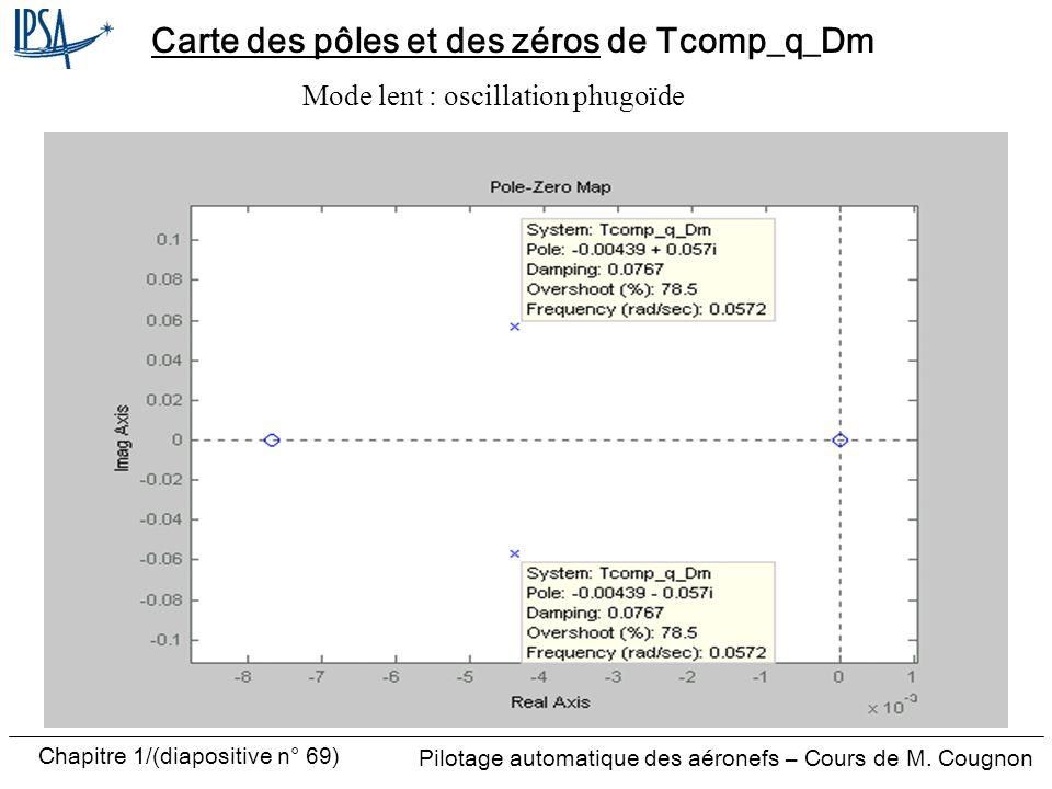 Pilotage automatique des aéronefs – Cours de M. Cougnon Chapitre 1/(diapositive n° 69) Carte des pôles et des zéros de Tcomp_q_Dm Mode lent : oscillat