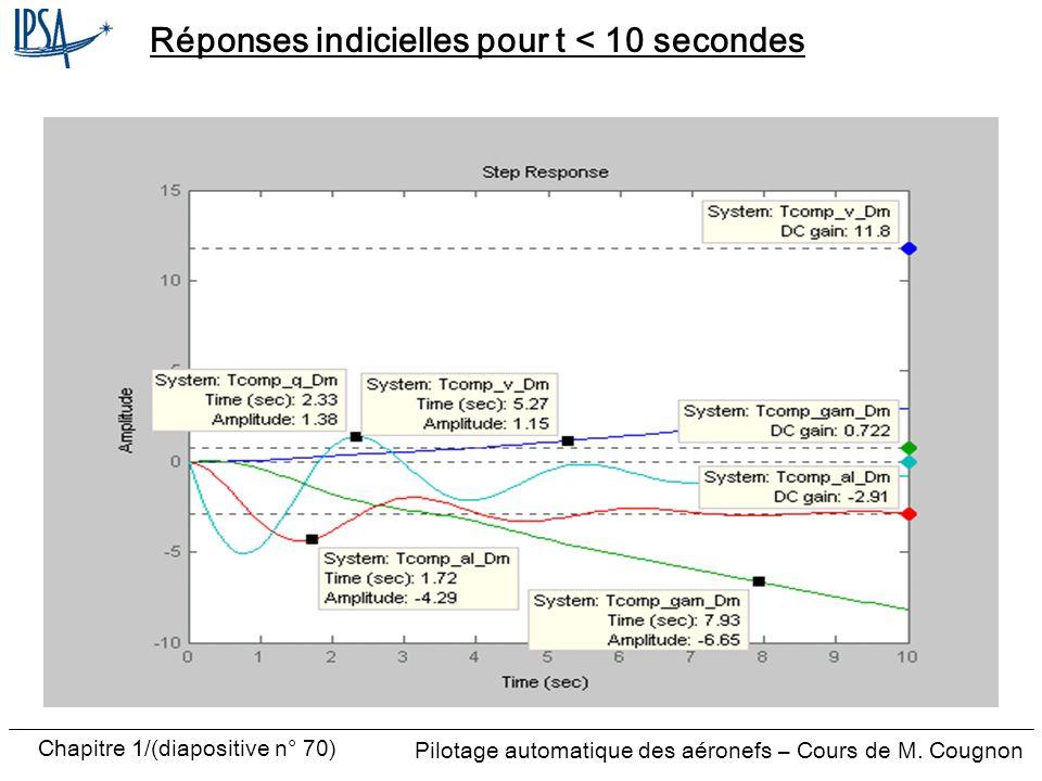 Pilotage automatique des aéronefs – Cours de M. Cougnon Chapitre 1/(diapositive n° 70) Réponses indicielles pour t < 10 secondes