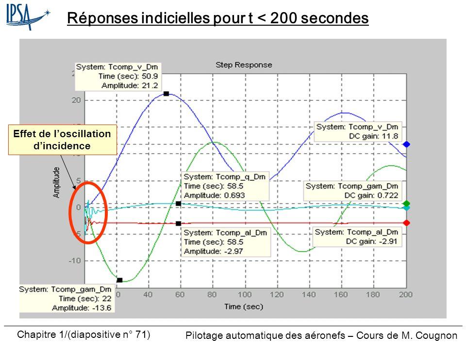 Pilotage automatique des aéronefs – Cours de M. Cougnon Chapitre 1/(diapositive n° 71) Réponses indicielles pour t < 200 secondes Effet de loscillatio