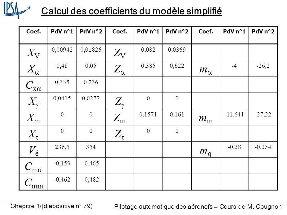 Pilotage automatique des aéronefs – Cours de M. Cougnon Chapitre 1/(diapositive n° 79) Calcul des coefficients du modèle simplifié Coef.PdV n°1PdV n°2