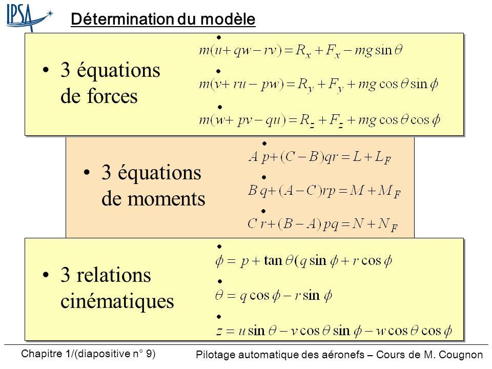Pilotage automatique des aéronefs – Cours de M. Cougnon Chapitre 1/(diapositive n° 9) Détermination du modèle 3 équations de moments 3 équations de fo