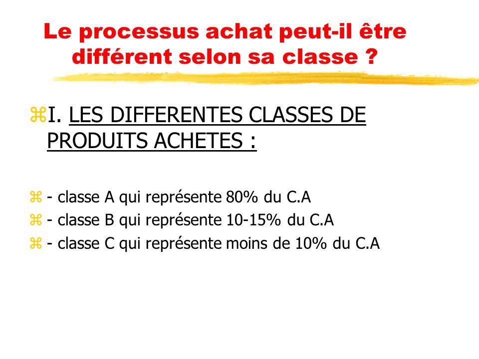 Le processus achat peut-il être différent selon sa classe ? zI. LES DIFFERENTES CLASSES DE PRODUITS ACHETES : z- classe A qui représente 80% du C.A z-