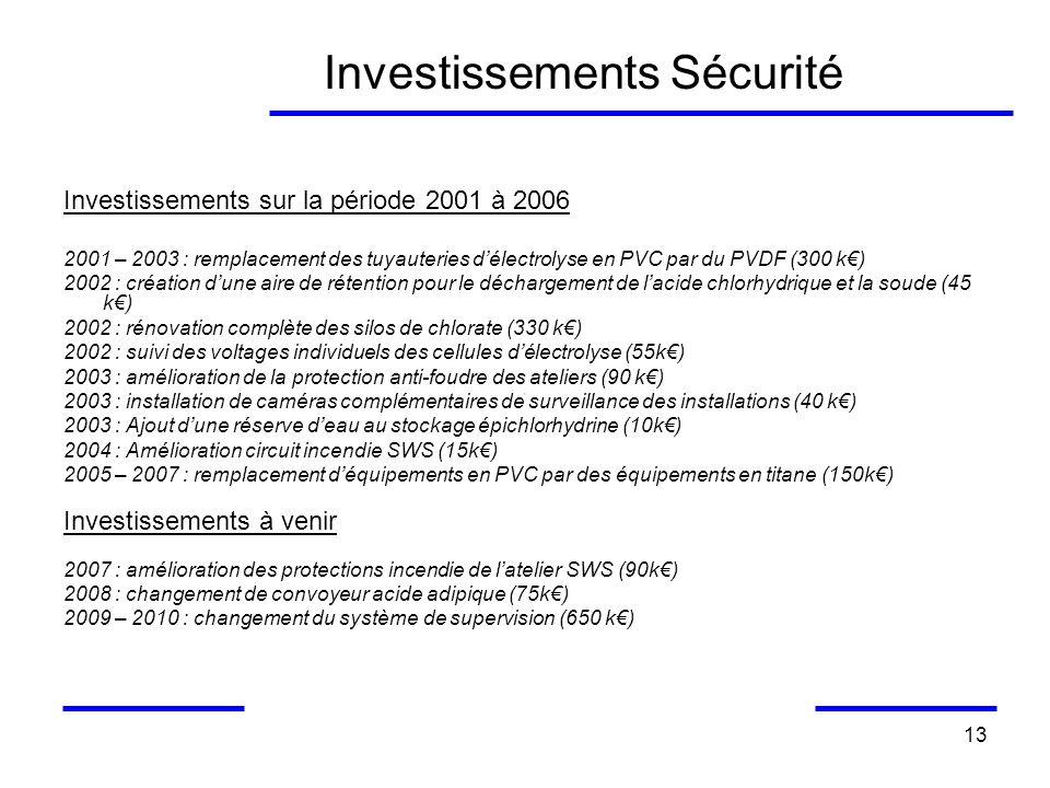 13 Investissements Sécurité Investissements sur la période 2001 à 2006 2001 – 2003 : remplacement des tuyauteries délectrolyse en PVC par du PVDF (300