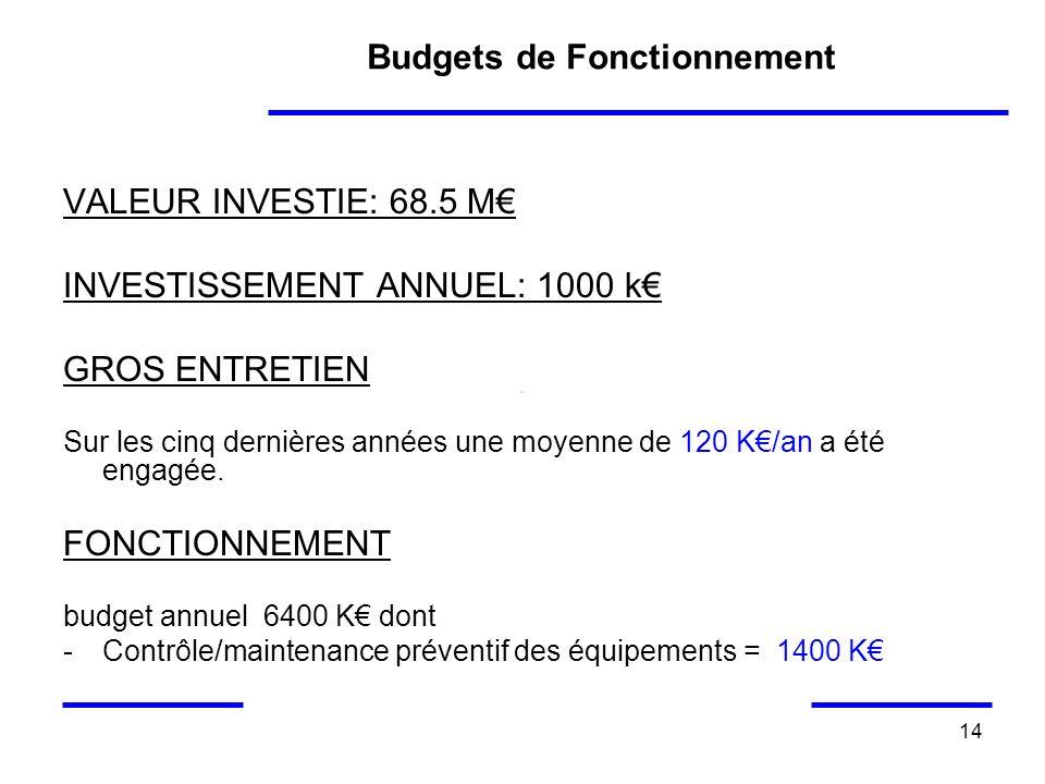 14 Budgets de Fonctionnement VALEUR INVESTIE: 68.5 M INVESTISSEMENT ANNUEL: 1000 k GROS ENTRETIEN Sur les cinq dernières années une moyenne de 120 K/a