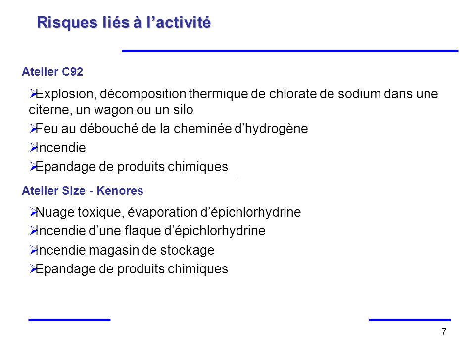 7 Risques liés à lactivité Atelier C92 Explosion, décomposition thermique de chlorate de sodium dans une citerne, un wagon ou un silo Feu au débouché