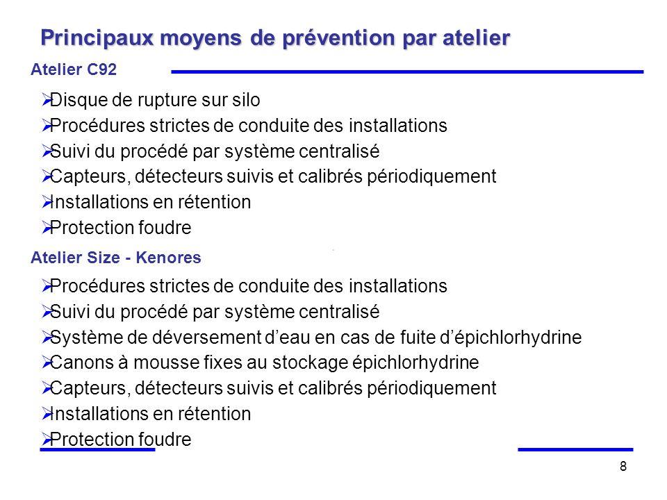 8 Principaux moyens de prévention par atelier Atelier C92 Disque de rupture sur silo Procédures strictes de conduite des installations Suivi du procéd