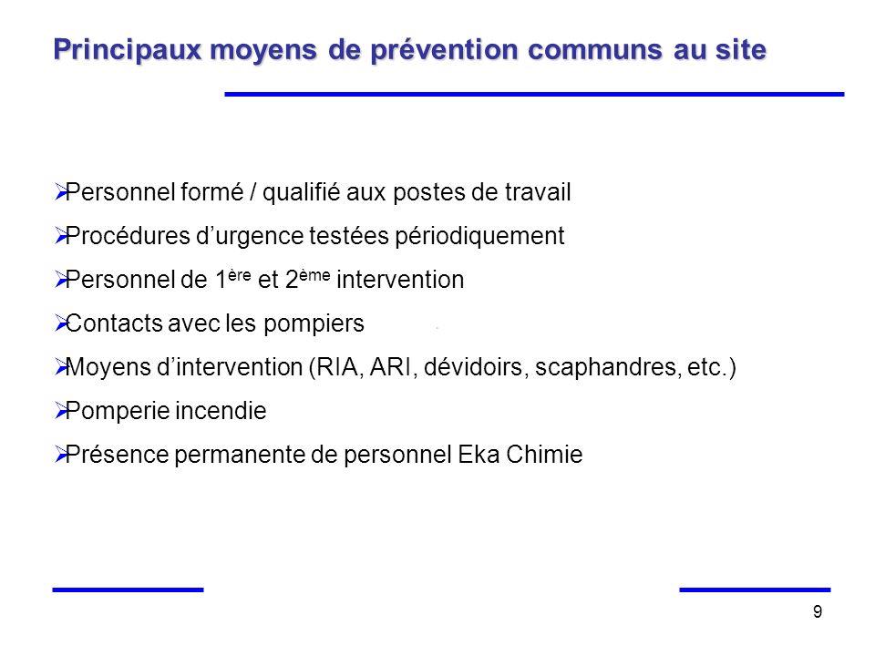 9 Principaux moyens de prévention communs au site Personnel formé / qualifié aux postes de travail Procédures durgence testées périodiquement Personne