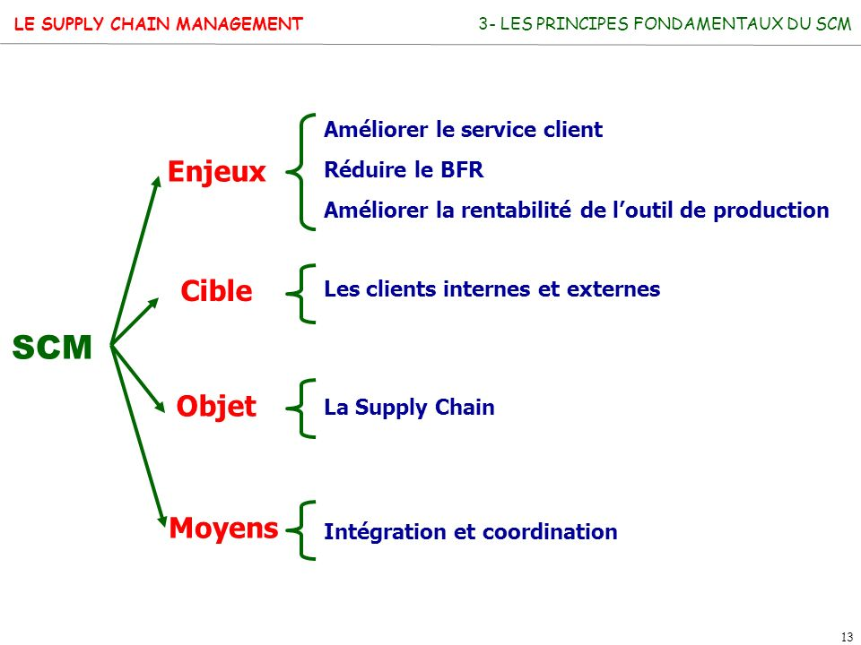 LE SUPPLY CHAIN MANAGEMENT 13 SCM Enjeux Cible Objet Moyens Améliorer le service client Réduire le BFR Améliorer la rentabilité de loutil de productio