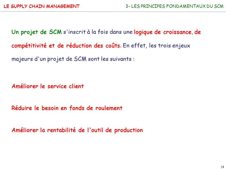 LE SUPPLY CHAIN MANAGEMENT 14 Un projet de SCM s'inscrit à la fois dans une logique de croissance, de compétitivité et de réduction des coûts. En effe