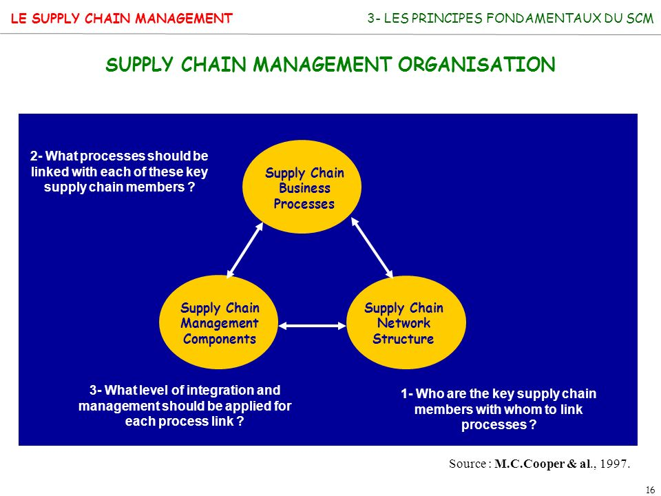 LE SUPPLY CHAIN MANAGEMENT 16 SUPPLY CHAIN MANAGEMENT ORGANISATION Supply Chain Business Processes Supply Chain Management Components Supply Chain Net