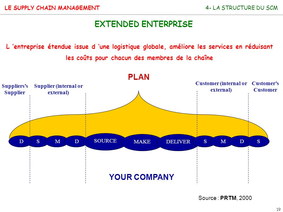 LE SUPPLY CHAIN MANAGEMENT 19 Supplierss Supplier Supplier (internal or external) Customer (internal or external) Customers Customer PLAN YOUR COMPANY