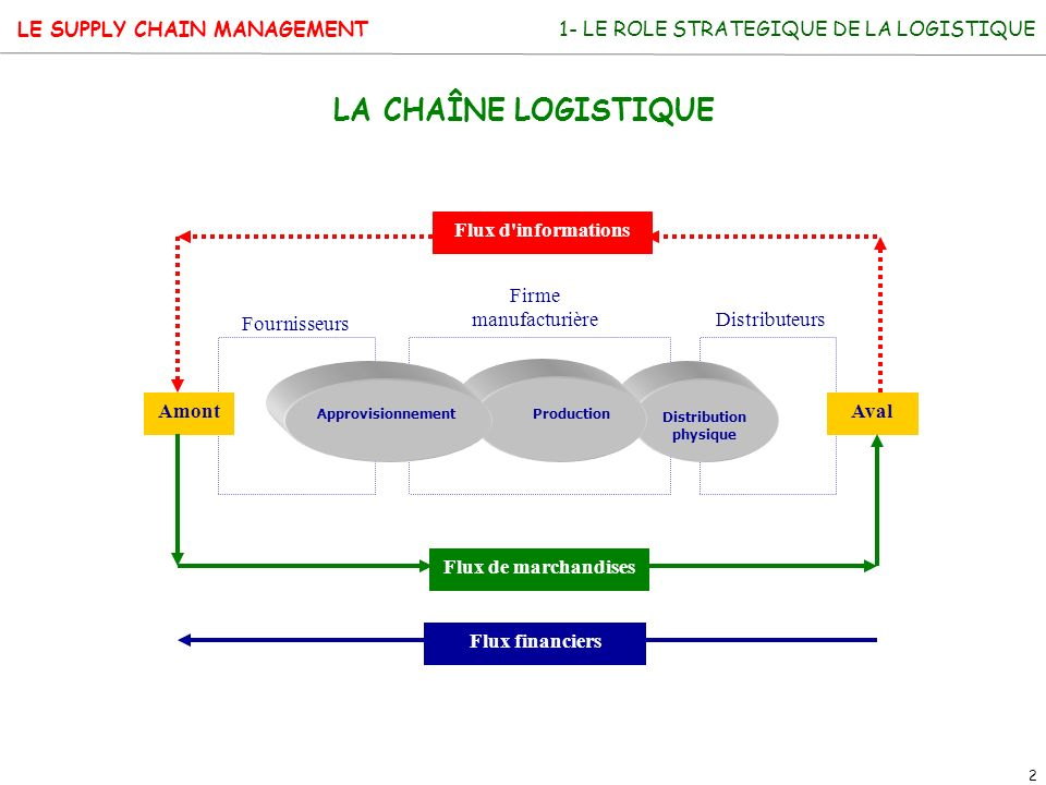 LE SUPPLY CHAIN MANAGEMENT 2 1- LE ROLE STRATEGIQUE DE LA LOGISTIQUE LA CHAÎNE LOGISTIQUE Amont ApprovisionnementProduction Distribution physique Aval
