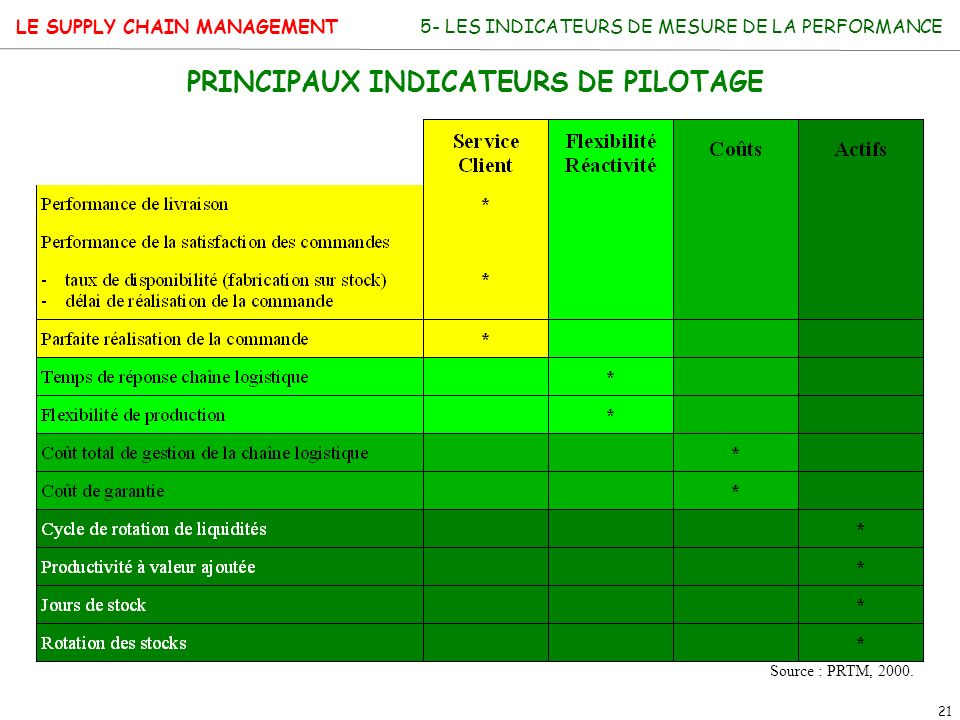 LE SUPPLY CHAIN MANAGEMENT 21 5- LES INDICATEURS DE MESURE DE LA PERFORMANCE PRINCIPAUX INDICATEURS DE PILOTAGE Source : PRTM, 2000.
