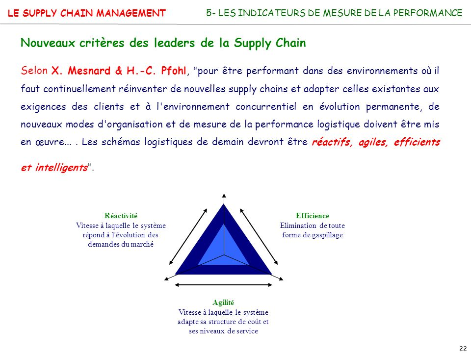 LE SUPPLY CHAIN MANAGEMENT 22 5- LES INDICATEURS DE MESURE DE LA PERFORMANCE Nouveaux critères des leaders de la Supply Chain Selon X. Mesnard & H.-C.