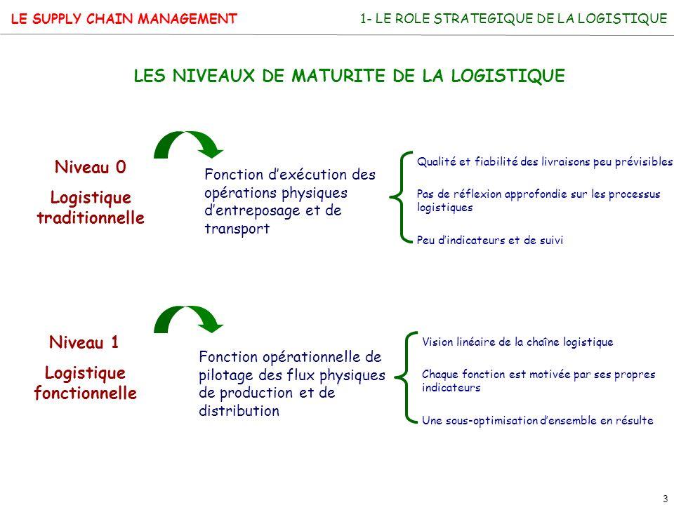 LE SUPPLY CHAIN MANAGEMENT 3 1- LE ROLE STRATEGIQUE DE LA LOGISTIQUE LES NIVEAUX DE MATURITE DE LA LOGISTIQUE Niveau 0 Logistique traditionnelle Nivea
