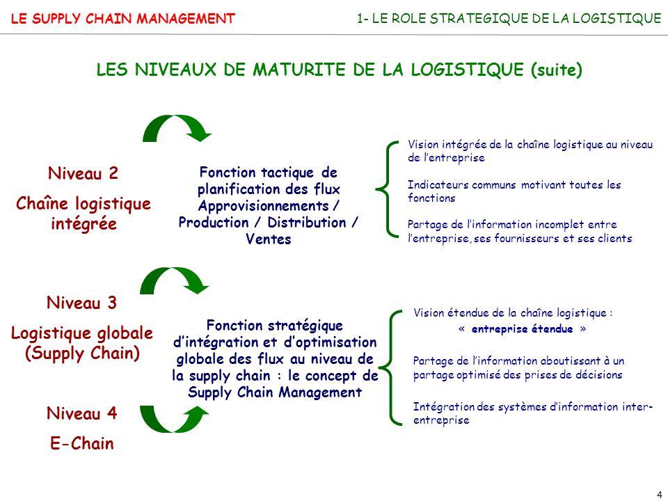 LE SUPPLY CHAIN MANAGEMENT 4 Niveau 3 Logistique globale (Supply Chain) Niveau 4 E-Chain Fonction stratégique dintégration et doptimisation globale de