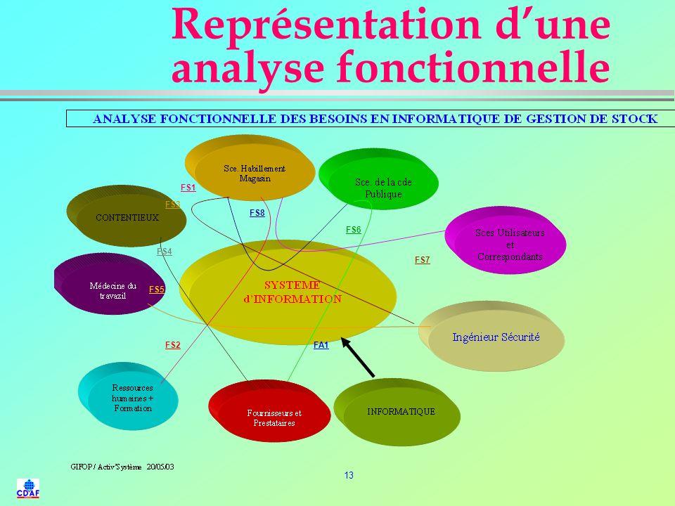 12 LAnalyse de la Valeur (4) l LANALYSE FONCTIONNELLE : l déterminer les fonctions : »fonctions principales, »fonctions secondaires, »fonctions contra