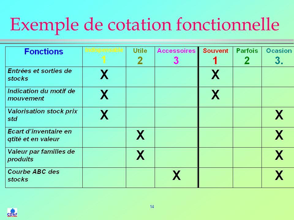 13 Représentation dune analyse fonctionnelle FS1 FS2 FS3 FS4 FS5 FS6 FA1 FS7 FS8