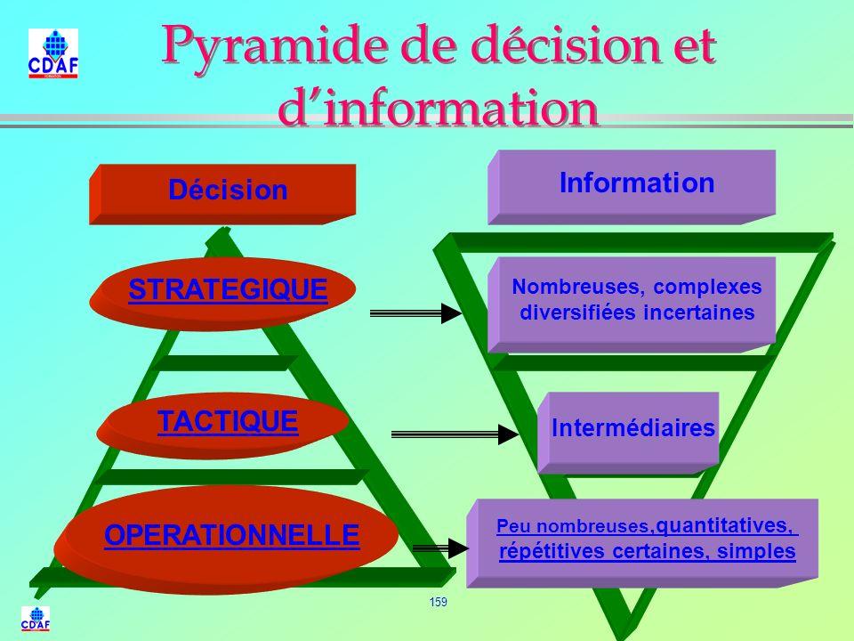 158 BUT DES TABLEAUX DE BORD Clarifier le système d'information. Le simplifier. Le rendre directement accessible aux utilisateurs. Apporter des moyens
