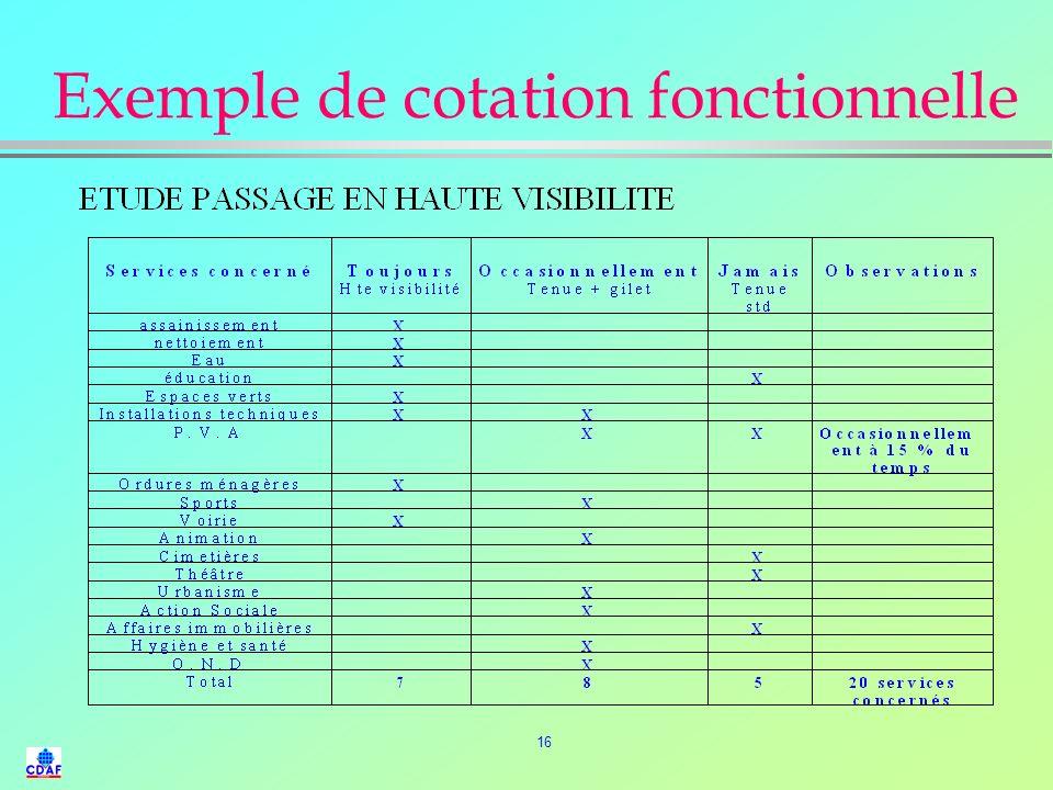 15 LAnalyse de la Valeur (5) l La cotation fonctionnelle : »hiérarchisation des fonctions en fonction de leur importance et de leur criticité. l Cahie