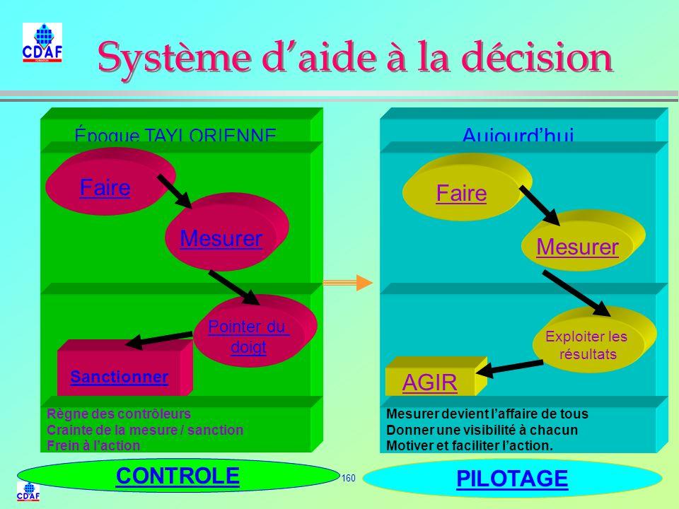 159 Pyramide de décision et dinformation Décision Information STRATEGIQUE TACTIQUE OPERATIONNELLE Nombreuses, complexes diversifiées incertaines Inter