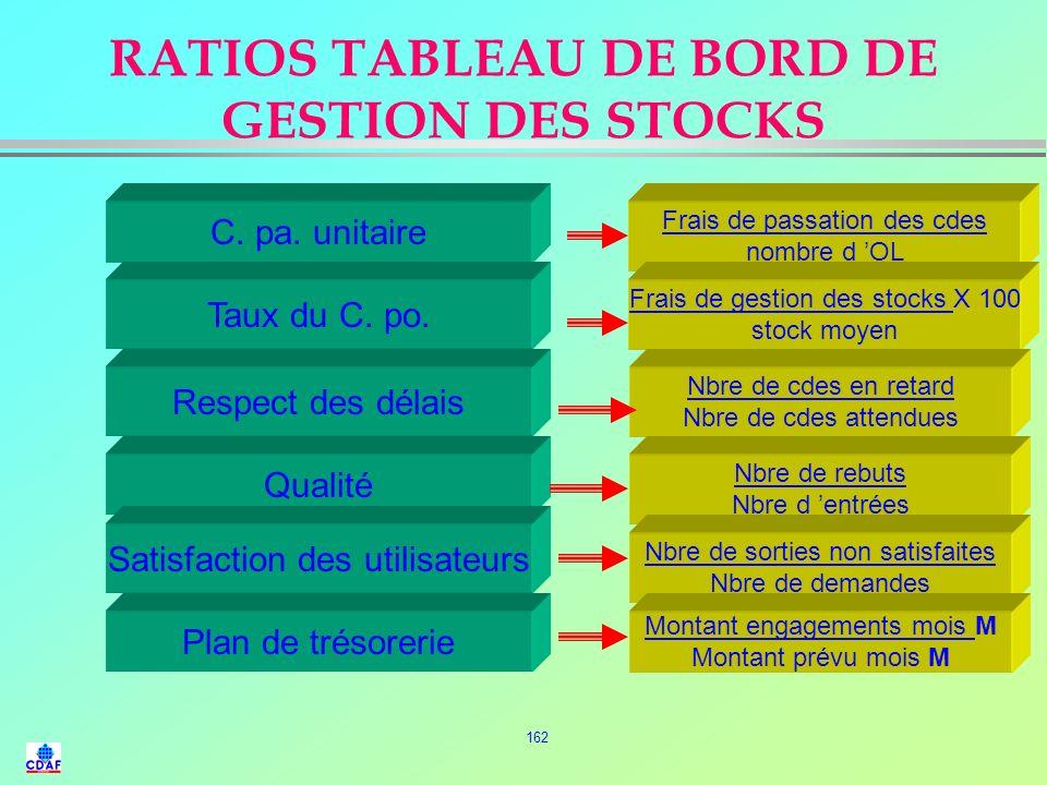 161 EXEMPLES DE RATIOS D'ANALYSE FINANCIERE DES FOURNISSEURS Fonds de roulement net Capitaux permanents Immobilisations nettes Trésorerie nette Dispon