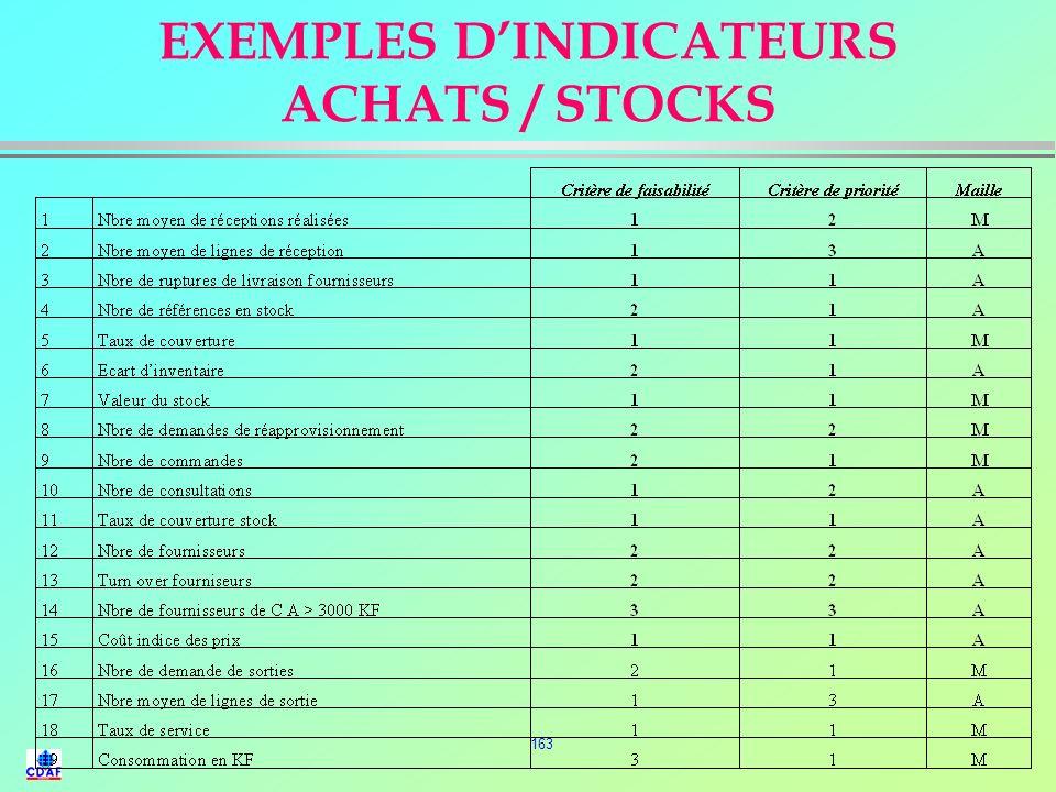 162 RATIOS TABLEAU DE BORD DE GESTION DES STOCKS C. pa. unitaire Frais de passation des cdes nombre d OL Taux du C. po. Frais de gestion des stocks X