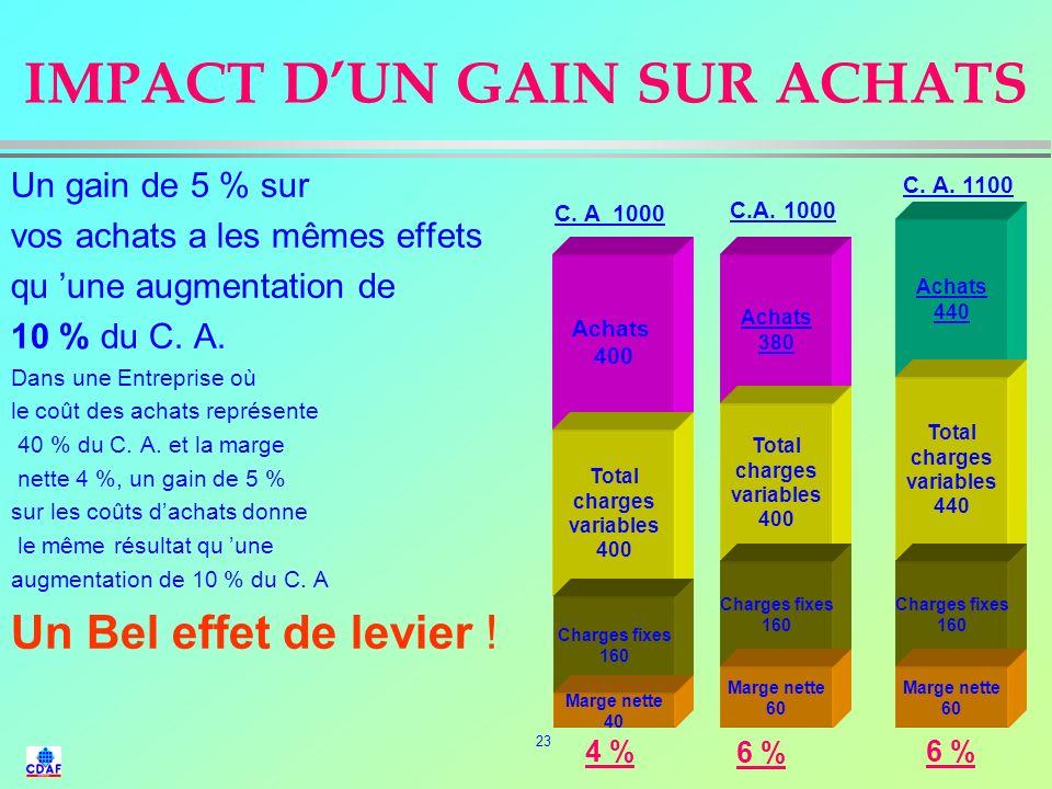 22 L évolution de la fonction achat (2) Phase 3 : 1970 /75 Économie de marché et de concurrence Offre >> Demande –Fonction dominante : La FINANCE –ACH