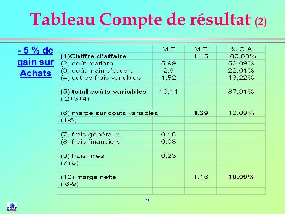 24 Tableau Compte de résultat (1)