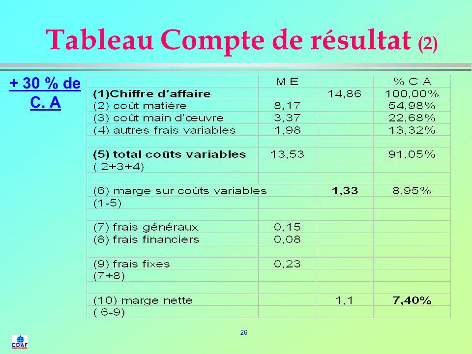 25 Tableau Compte de résultat (2) - 5 % de gain sur Achats