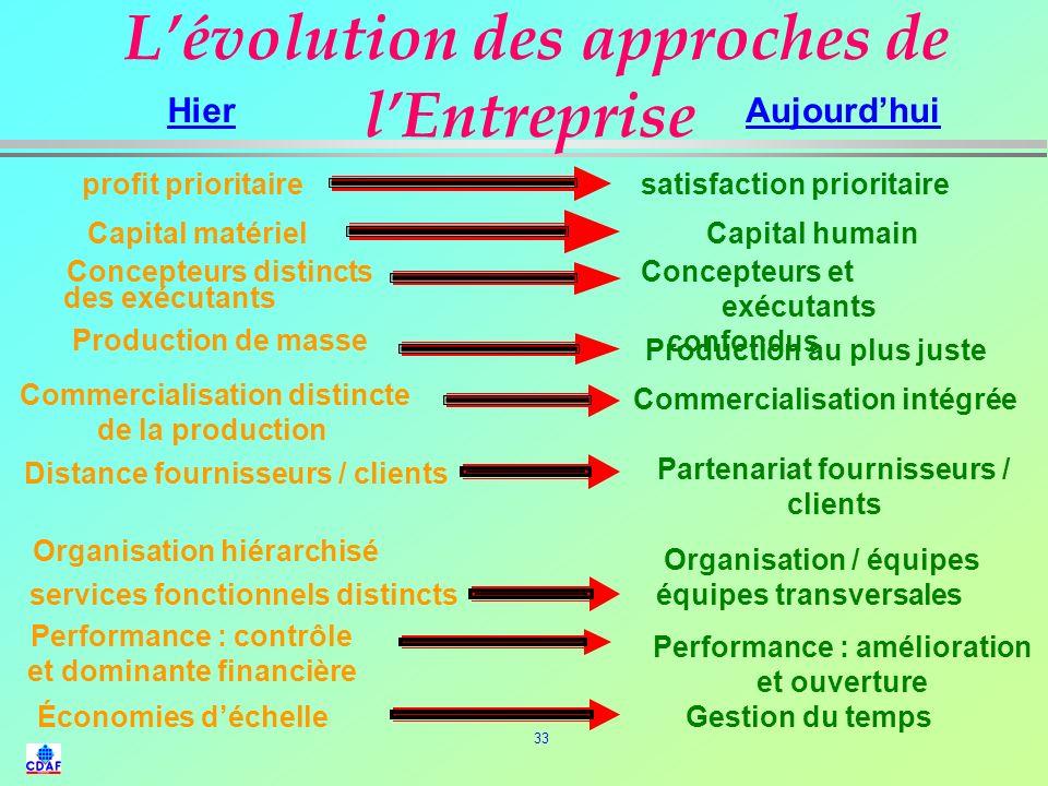 32 Les modèles de gestion (2) Avant révolution Après révolution Emploi à vie risque changement minimum gestion : confrontation Concentration des récom