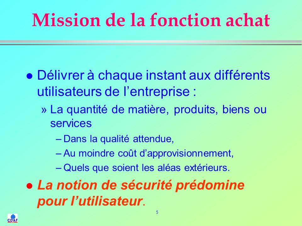 45 Positionnement de la fonction ACHAT l Relations Internes : ã Participation à la définition des besoins.
