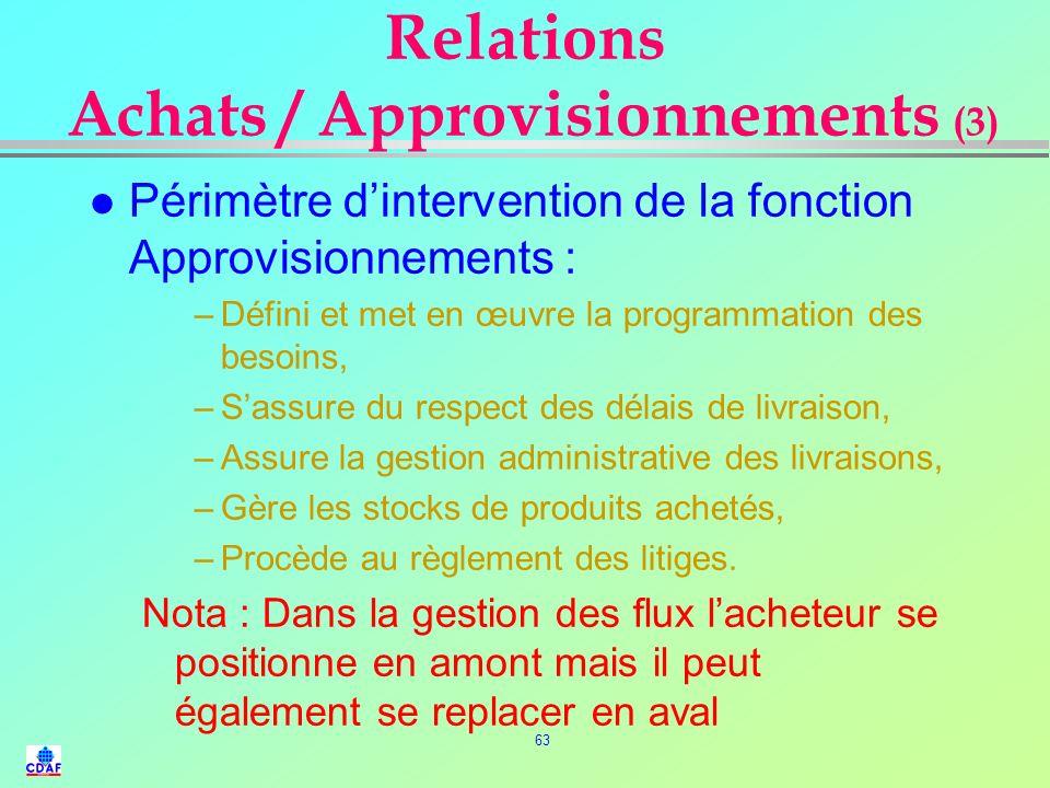 62 Relations Achats / Approvisionnements (2) l Périmètre dintervention de la fonction achat : –Participe à la définition des besoins –détermine et con
