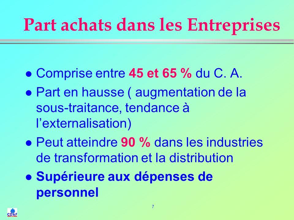 7 Part achats dans les Entreprises l Comprise entre 45 et 65 % du C.
