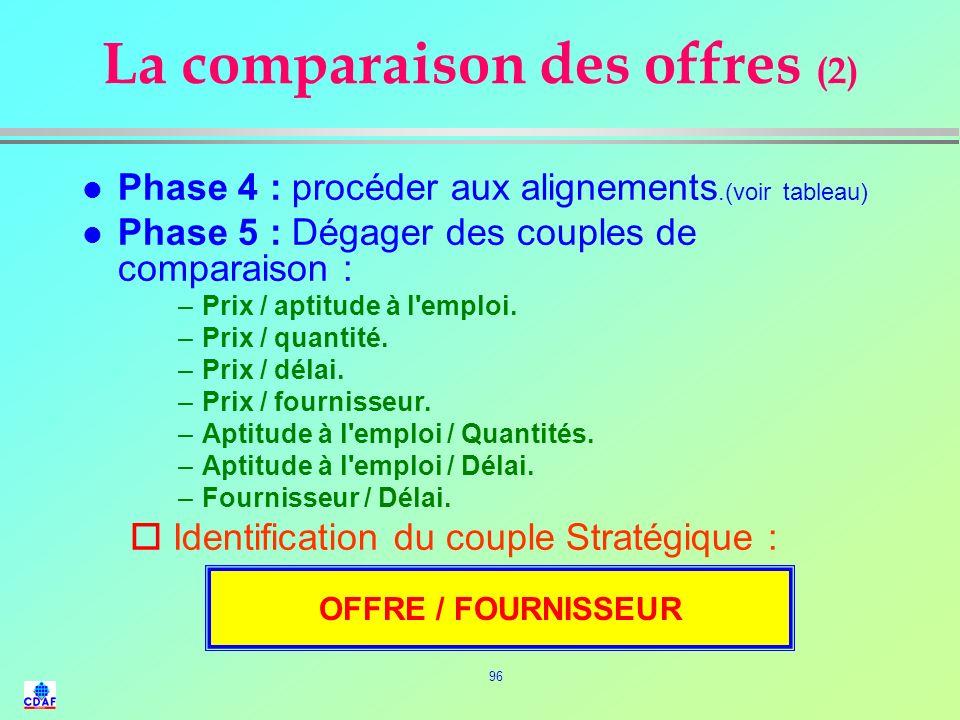 95 La comparaison des offres (1) l Phase 1 : Faire l'inventaire des réponses. l Phase 2 : analyser les offres. –Éléments certains. (chiffrés et mesura