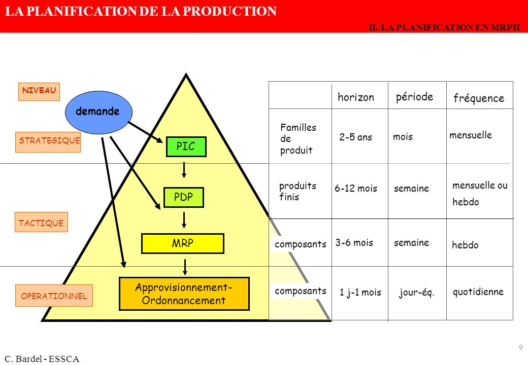 LA PLANIFICATION DE LA PRODUCTION C. Bardel - ESSCA 9 NIVEAU STRATEGIQUE TACTIQUE PIC Approvisionnement- Ordonnancement OPERATIONNEL PDP MRP horizon p
