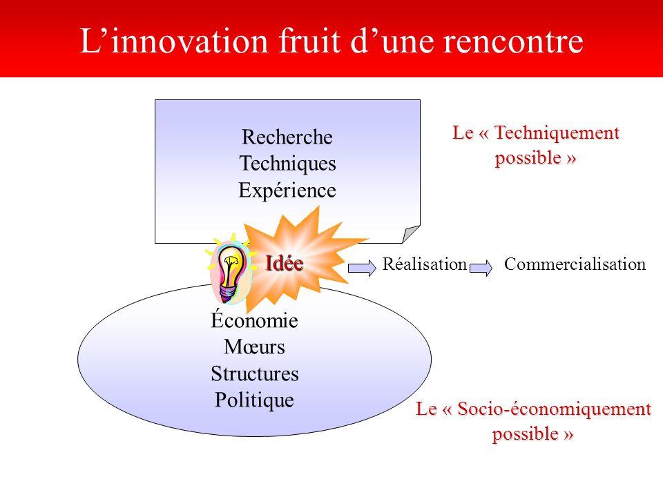 Recherche Techniques Expérience Linnovation fruit dune rencontre Économie Mœurs Structures Politique Idée RéalisationCommercialisation Le « Techniquem
