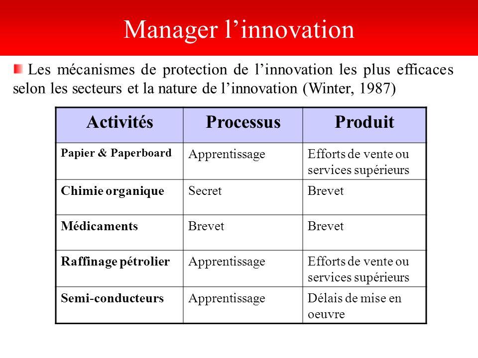 Manager linnovation ActivitésProcessusProduit Papier & Paperboard ApprentissageEfforts de vente ou services supérieurs Chimie organiqueSecretBrevet Mé